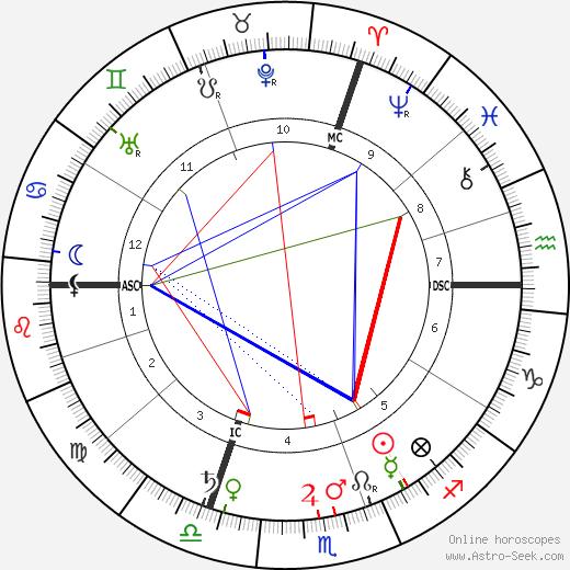 Anatole Deibler день рождения гороскоп, Anatole Deibler Натальная карта онлайн