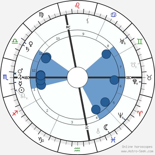 Billy Sunday wikipedia, horoscope, astrology, instagram