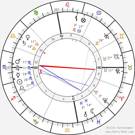 Billy Sunday birth chart, biography, wikipedia 2019, 2020