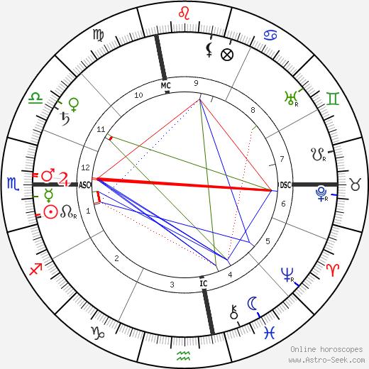 Billy Sunday astro natal birth chart, Billy Sunday horoscope, astrology