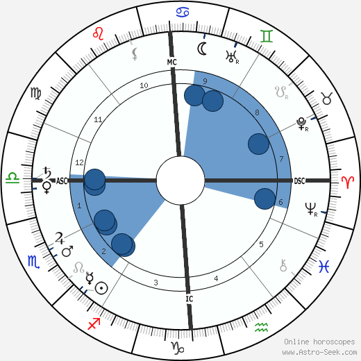 Charles Filiger horoscope, astrology, sign, zodiac, date of birth, instagram
