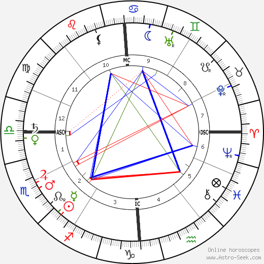 Charles Filiger astro natal birth chart, Charles Filiger horoscope, astrology