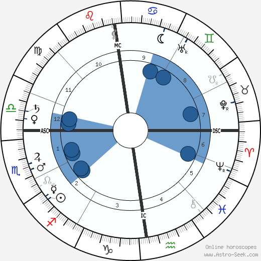 Edgar Jepson wikipedia, horoscope, astrology, instagram