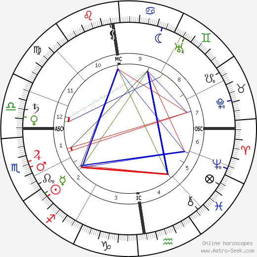 Edgar Jepson birth chart, Edgar Jepson astro natal horoscope, astrology