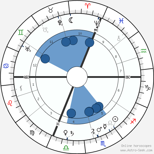 Jean Marchand wikipedia, horoscope, astrology, instagram