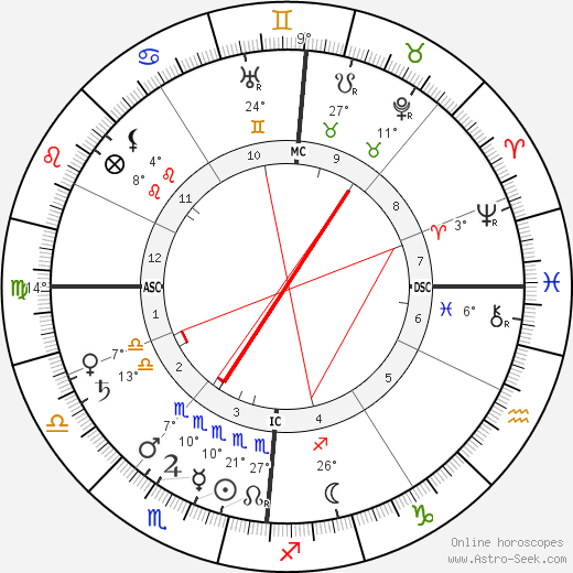 Leo Baekeland birth chart, biography, wikipedia 2019, 2020