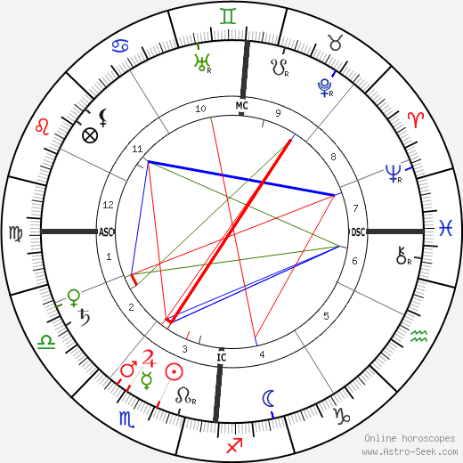 Лео Бакеланд Leo Baekeland день рождения гороскоп, Leo Baekeland Натальная карта онлайн