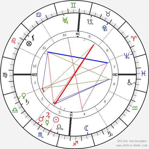 Leo Baekeland birth chart, Leo Baekeland astro natal horoscope, astrology