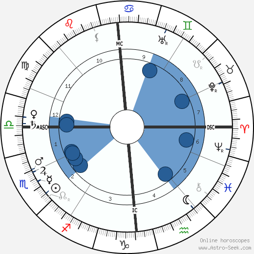 Richard Dehmel wikipedia, horoscope, astrology, instagram