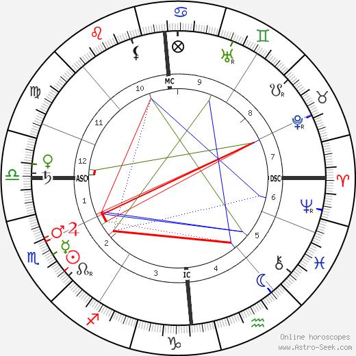 Рихард Демель Richard Dehmel день рождения гороскоп, Richard Dehmel Натальная карта онлайн