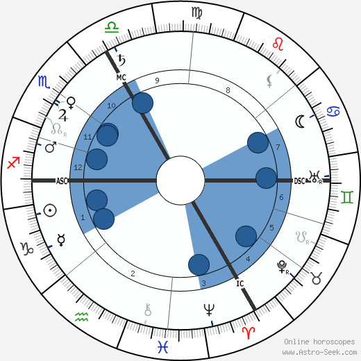 Charles Pathé wikipedia, horoscope, astrology, instagram