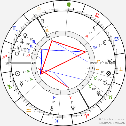 Charles Pathé birth chart, biography, wikipedia 2019, 2020