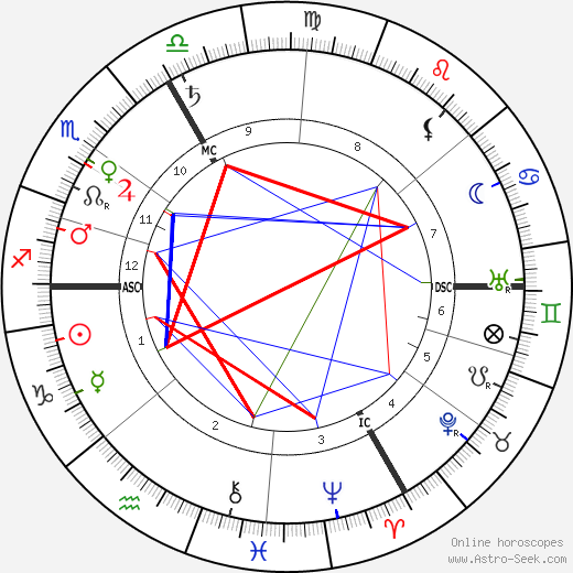 Charles Pathé astro natal birth chart, Charles Pathé horoscope, astrology