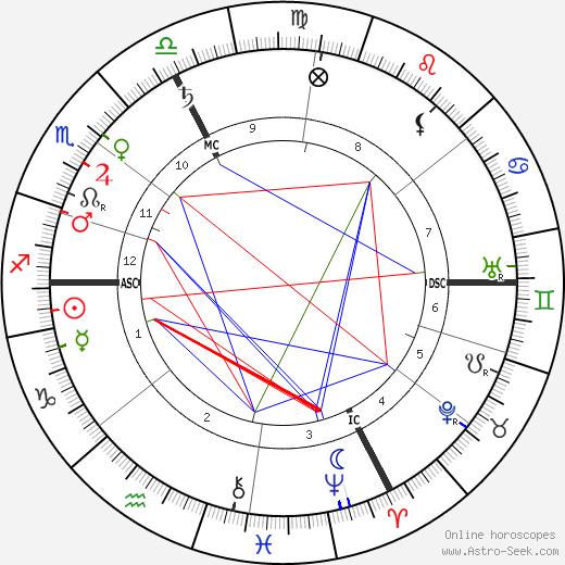 Франц Фердинанд Franz Ferdinand of Austria день рождения гороскоп, Franz Ferdinand of Austria Натальная карта онлайн