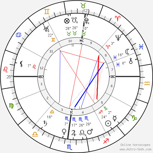 George Santayana birth chart, biography, wikipedia 2019, 2020