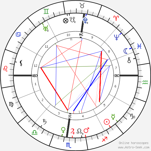 George Santayana birth chart, George Santayana astro natal horoscope, astrology