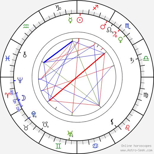 Ján Čajak astro natal birth chart, Ján Čajak horoscope, astrology