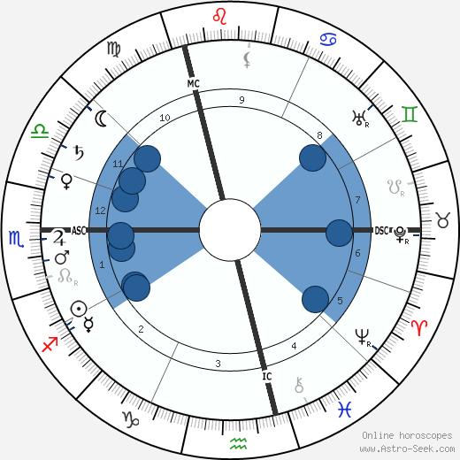 Paul Painlevé wikipedia, horoscope, astrology, instagram