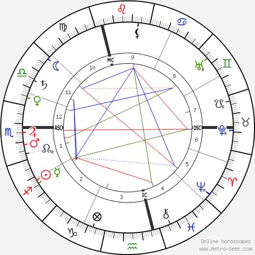 Paul Painlevé birth chart, Paul Painlevé astro natal horoscope, astrology