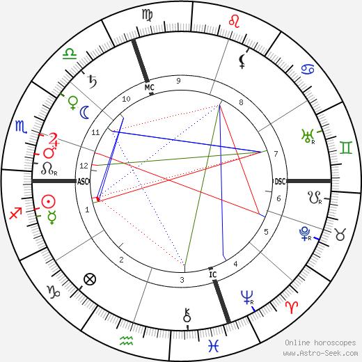 Pietro Mascagni astro natal birth chart, Pietro Mascagni horoscope, astrology