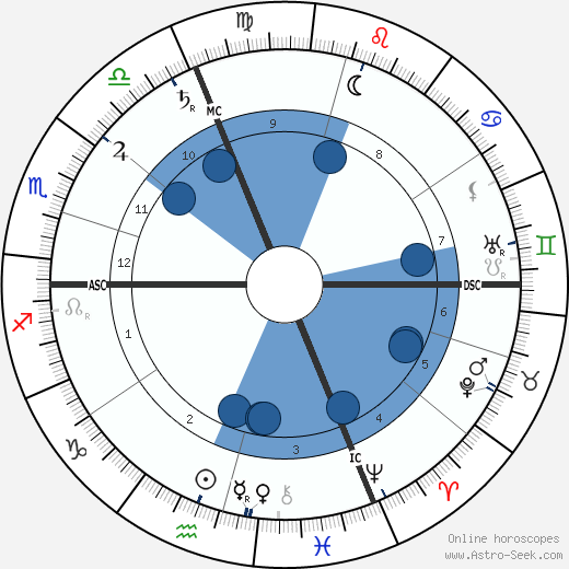 Alfred Lacroix wikipedia, horoscope, astrology, instagram