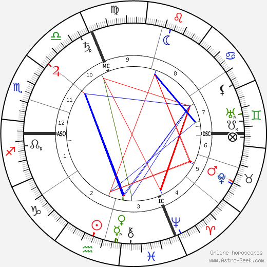 Alfred Lacroix astro natal birth chart, Alfred Lacroix horoscope, astrology