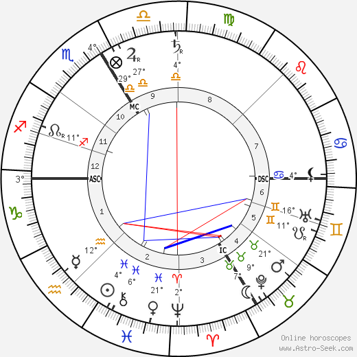 Franz von Stuck birth chart, biography, wikipedia 2019, 2020