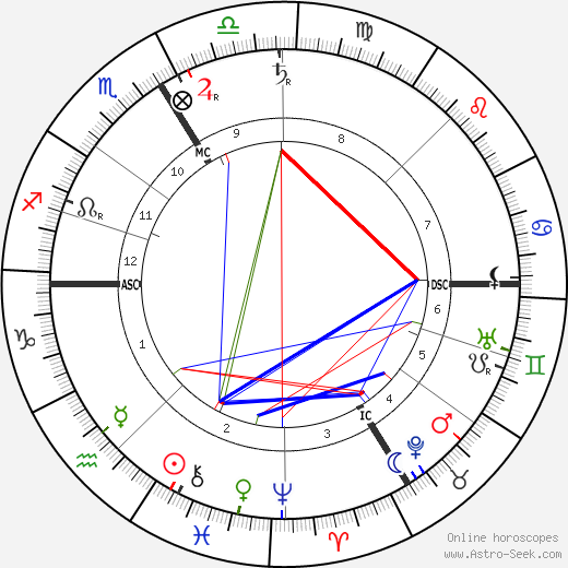 Franz von Stuck astro natal birth chart, Franz von Stuck horoscope, astrology