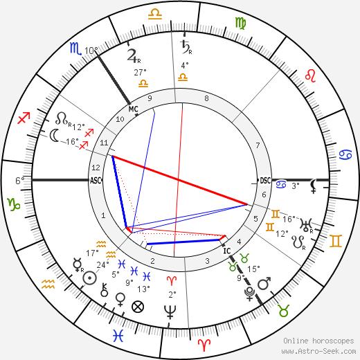 Jacques Ferny birth chart, biography, wikipedia 2019, 2020