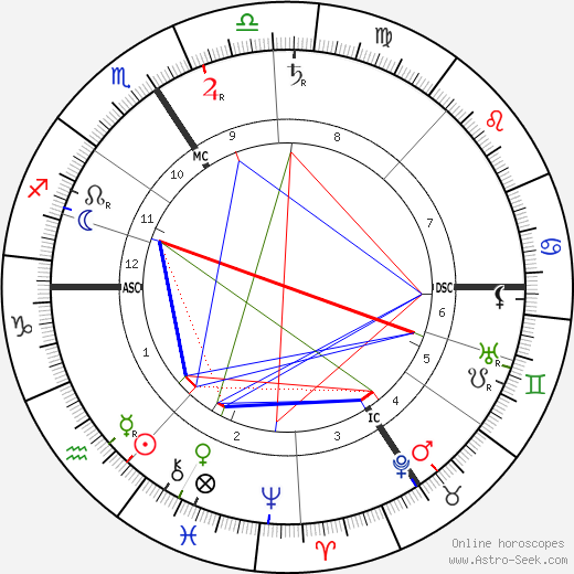 Jacques Ferny astro natal birth chart, Jacques Ferny horoscope, astrology