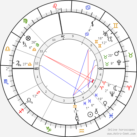 Lucien Pissarro tema natale, biography, Biografia da Wikipedia 2020, 2021