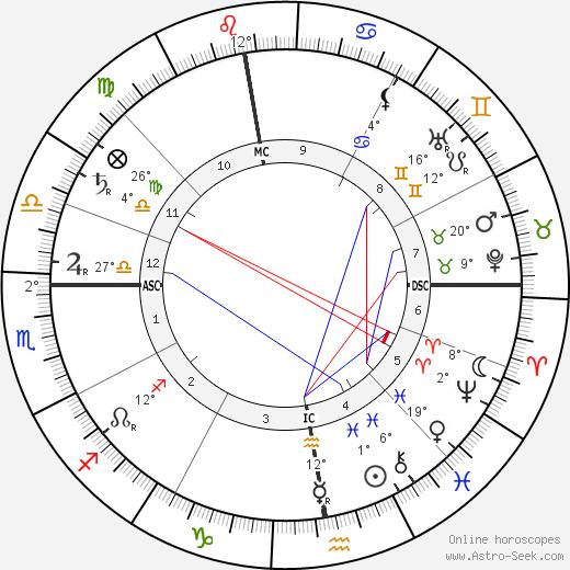Lucien Pissarro Биография в Википедии 2020, 2021
