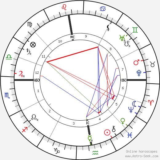 Люсьен Писсарро Lucien Pissarro день рождения гороскоп, Lucien Pissarro Натальная карта онлайн