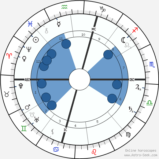 Gabriele d'Annunzio wikipedia, horoscope, astrology, instagram