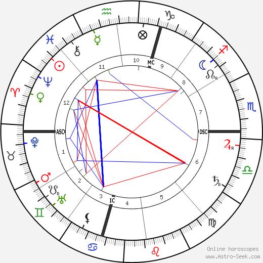 Габриеле Д'Аннунцио Gabriele d'Annunzio день рождения гороскоп, Gabriele d'Annunzio Натальная карта онлайн