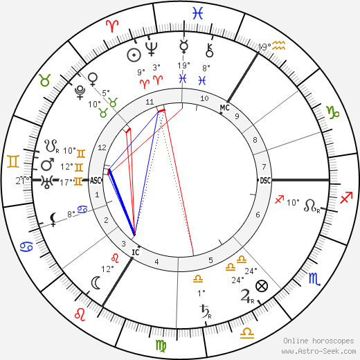 Joseph Caillaux birth chart, biography, wikipedia 2019, 2020