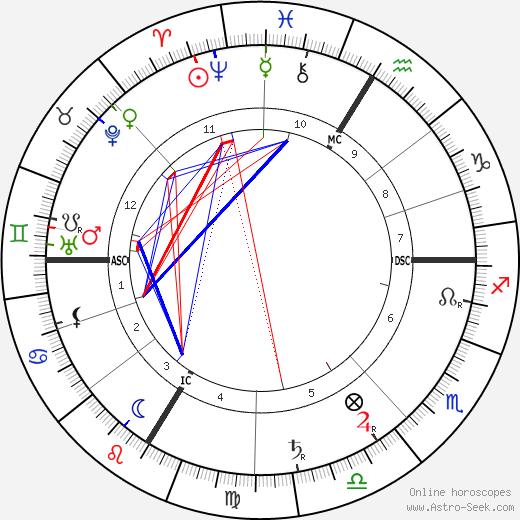 Joseph Caillaux tema natale, oroscopo, Joseph Caillaux oroscopi gratuiti, astrologia