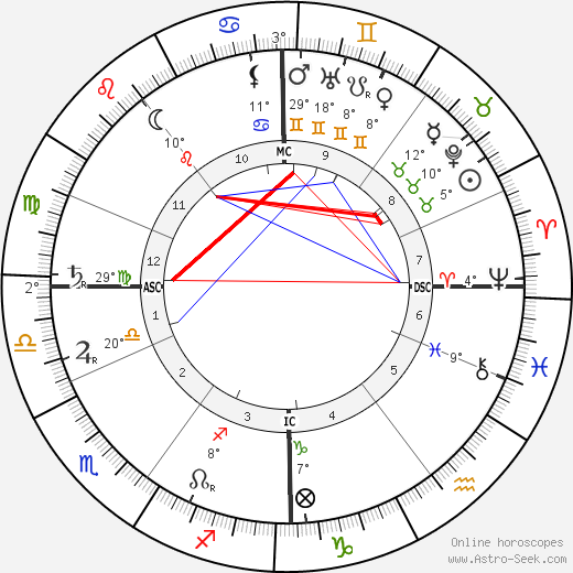 Arno Holz birth chart, biography, wikipedia 2020, 2021