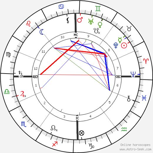 Arno Holz astro natal birth chart, Arno Holz horoscope, astrology