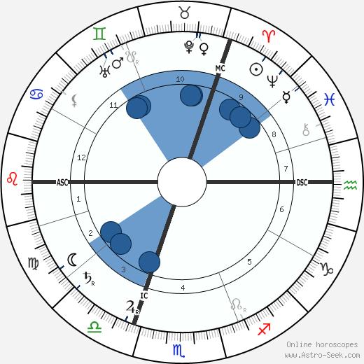 Ernst Tiede wikipedia, horoscope, astrology, instagram