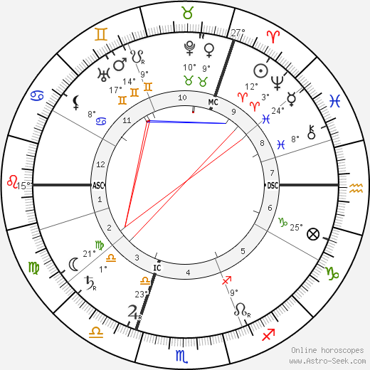 Ernst Tiede birth chart, biography, wikipedia 2018, 2019