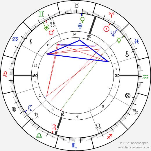 Ernst Tiede astro natal birth chart, Ernst Tiede horoscope, astrology