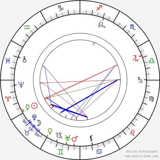 Hemmo Kallio astro natal birth chart, Hemmo Kallio horoscope, astrology