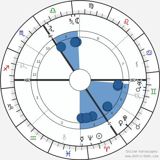 Henry van de Velde horoscope, astrology, sign, zodiac, date of birth, instagram