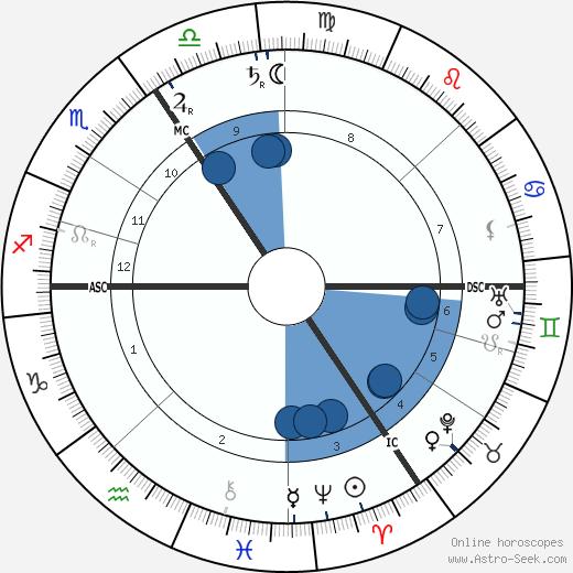 Henry van de Velde wikipedia, horoscope, astrology, instagram