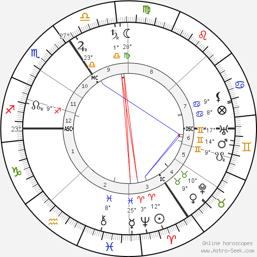 Henry van de Velde birth chart, biography, wikipedia 2018, 2019