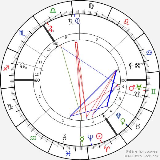Henry van de Velde astro natal birth chart, Henry van de Velde horoscope, astrology