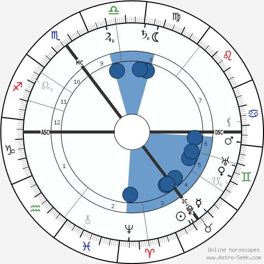 Max Skladanowsky wikipedia, horoscope, astrology, instagram