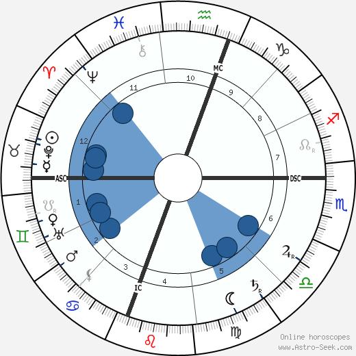 William Randolph Hearst wikipedia, horoscope, astrology, instagram