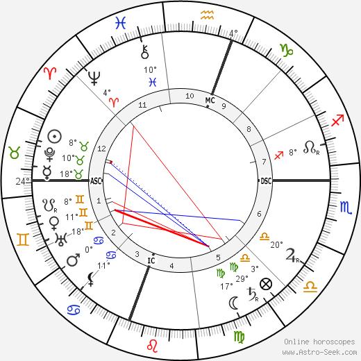 William Randolph Hearst birth chart, biography, wikipedia 2019, 2020